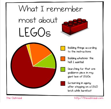 Lego Pie Charts – The Harlequin Tea Set